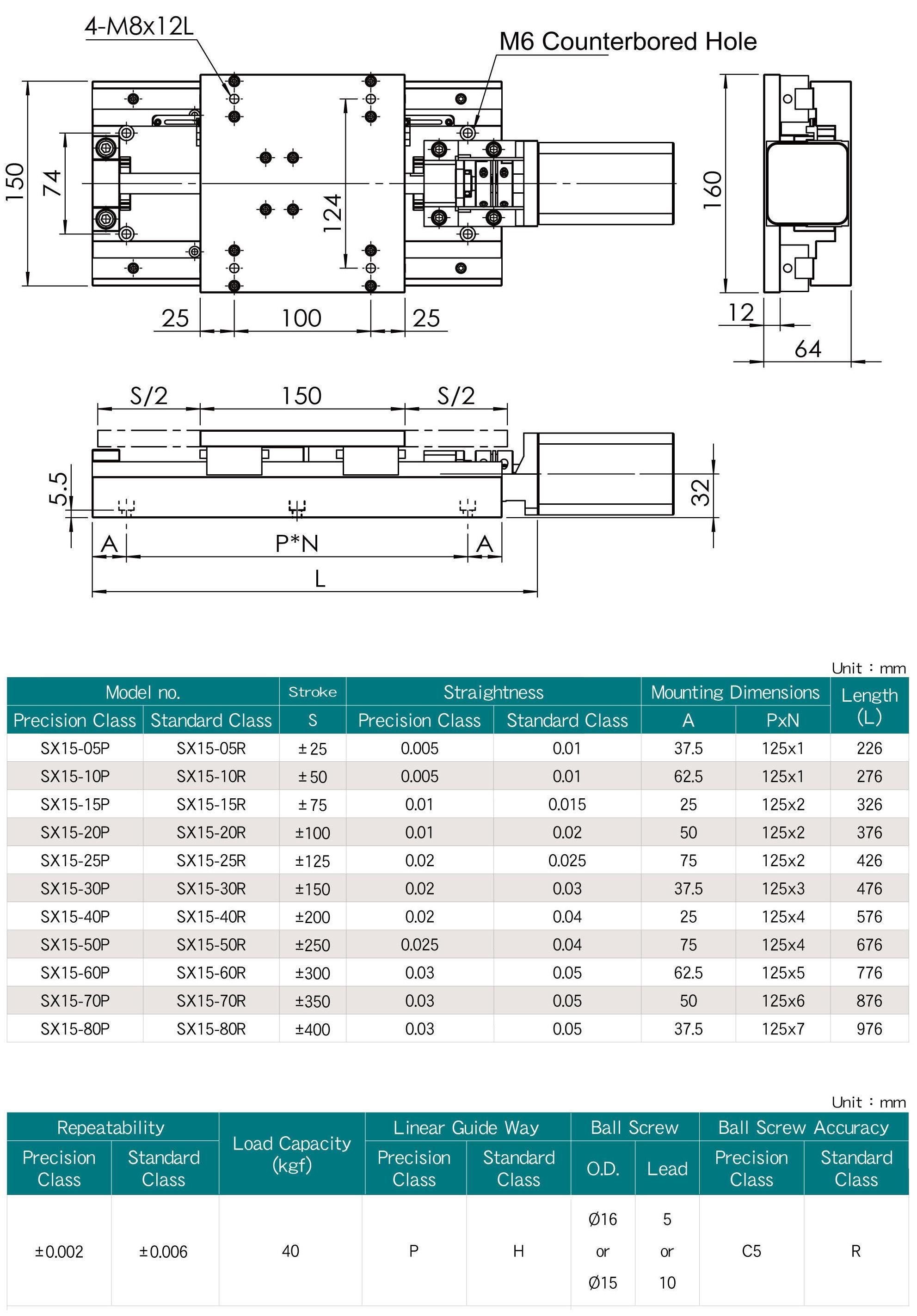 SYK- SONYUNG Industry Co ,Ltd - Ballscrew Support Unit,Nut Bracket